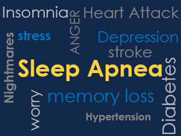 Sleep Apnea Word Art